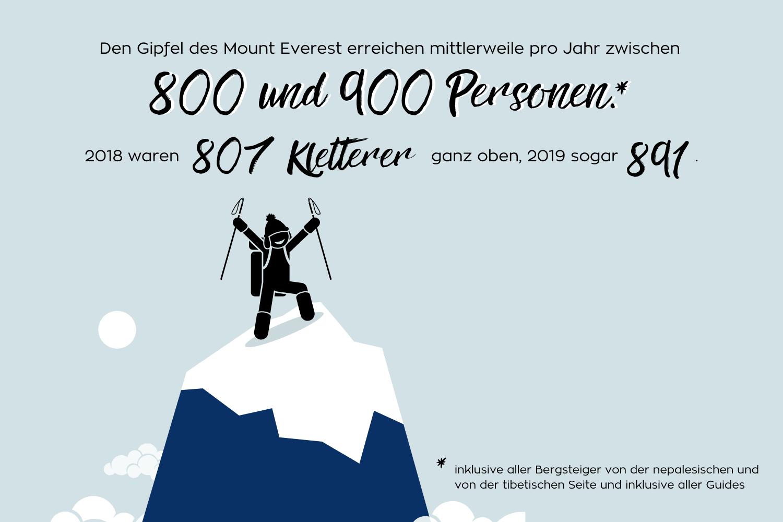 Infografik ber die Anzahl der Bergsteiger auf den Mount Everest